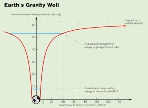 Earth's gravity well